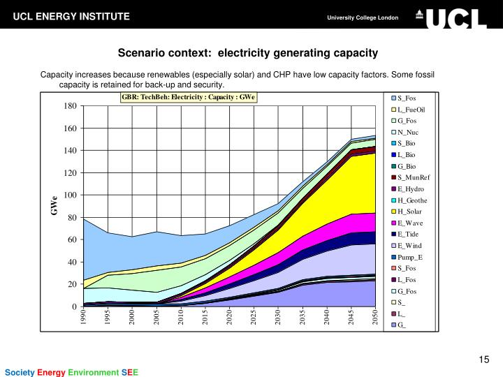 Scenario context:  electricity generating capacity