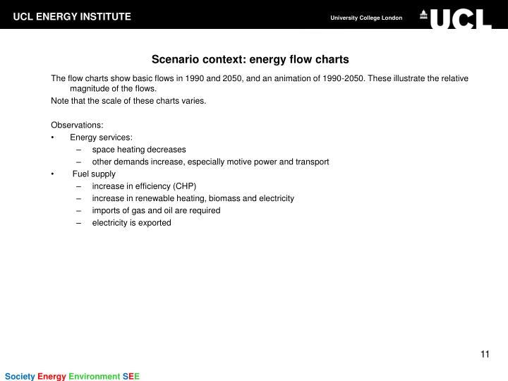Scenario context: energy flow charts