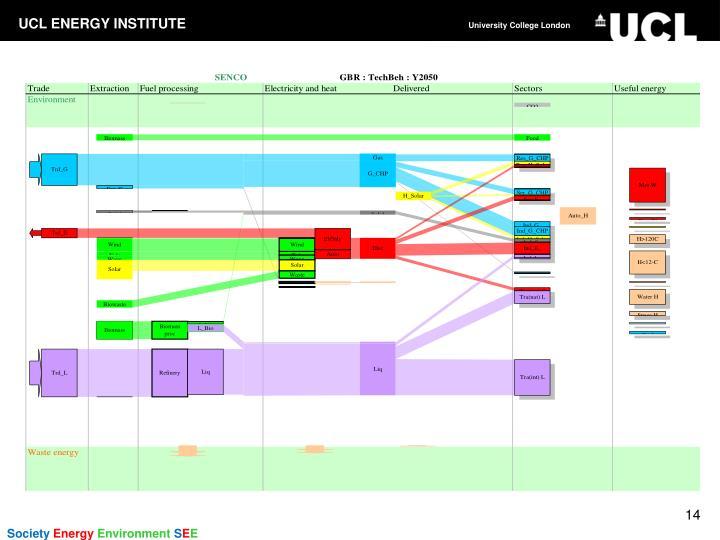 Scenario context: UK Energy flow chart: 2050