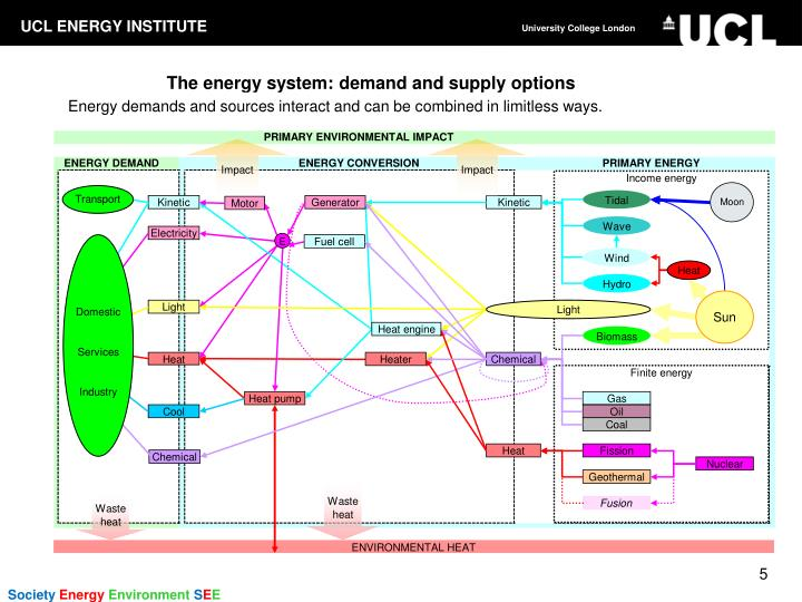 The energy system: demand and supply options