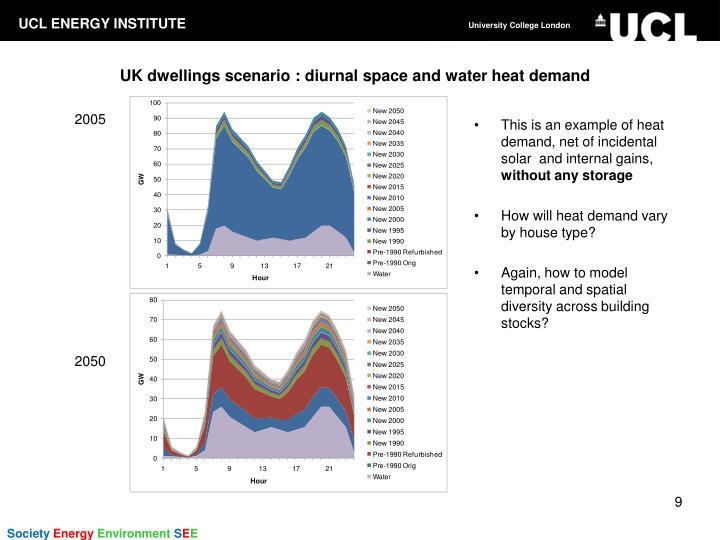 UK dwellings scenario : diurnal space and water heat demand