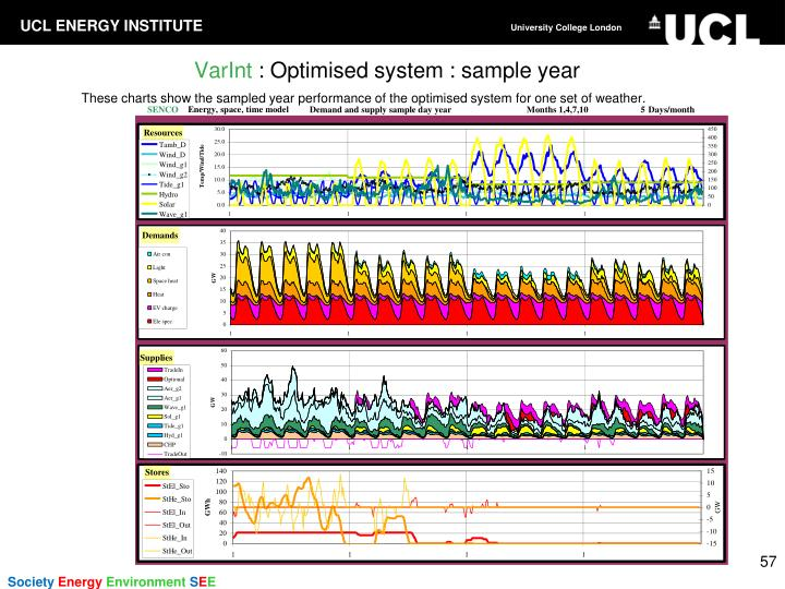 These charts show the sampled year performance of the optimised system for one set of weather.