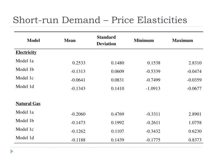 Short-run Demand – Price