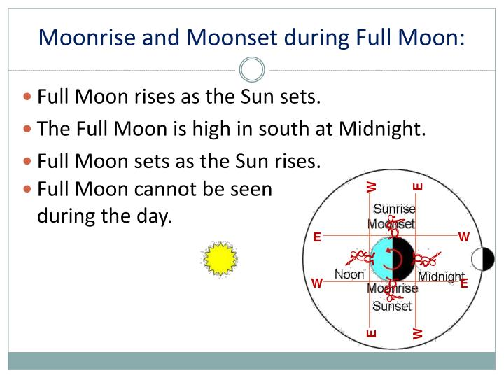 Moonrise and Moonset during Full Moon: