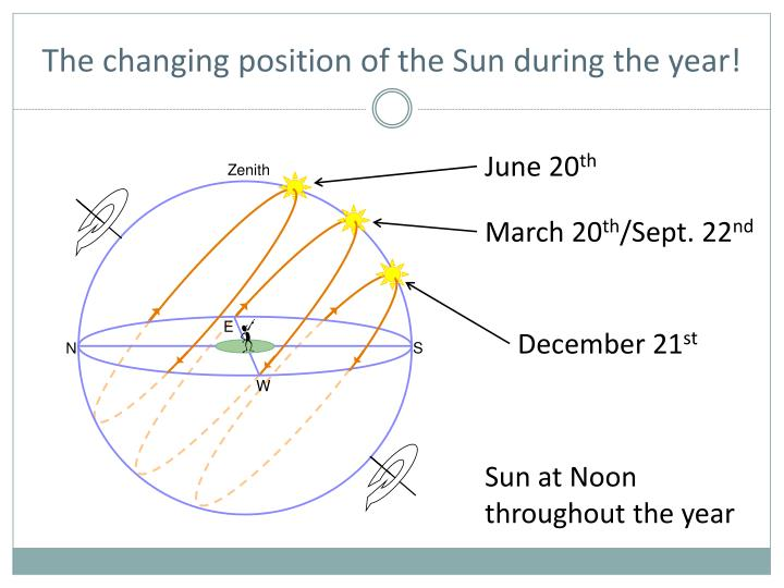 The changing position of the Sun during the year