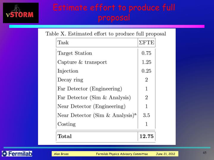 Estimate effort to produce full proposal