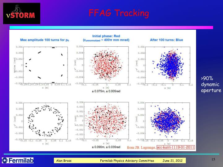 FFAG Tracking