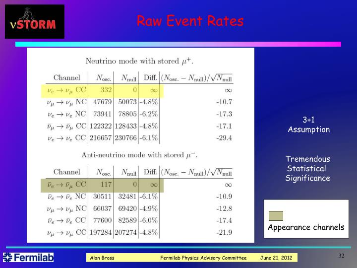 Raw Event Rates