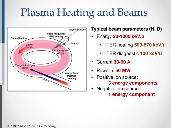 Plasma Heating and Beams
