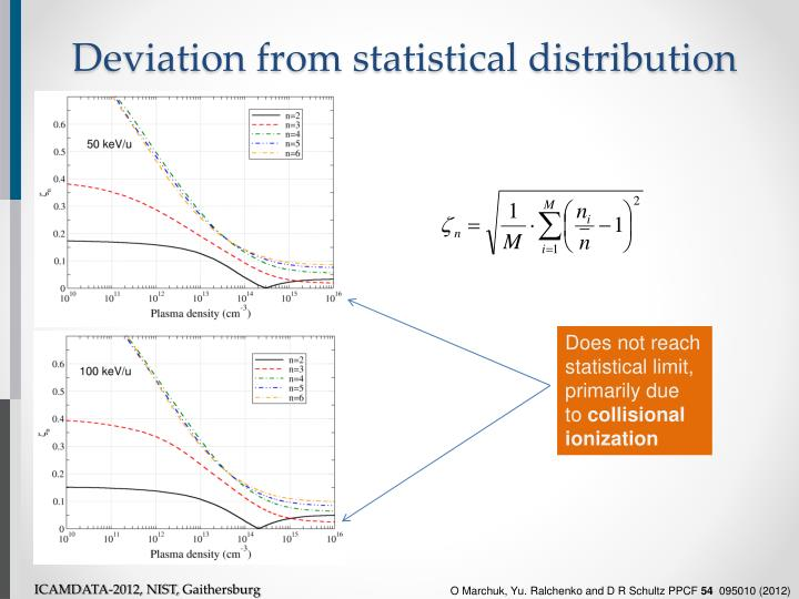 Deviation from statistical distribution