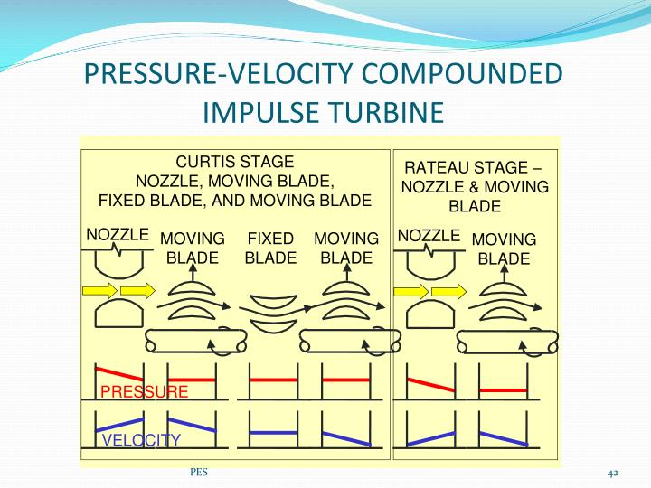 PRESSURE-VELOCITY COMPOUNDED