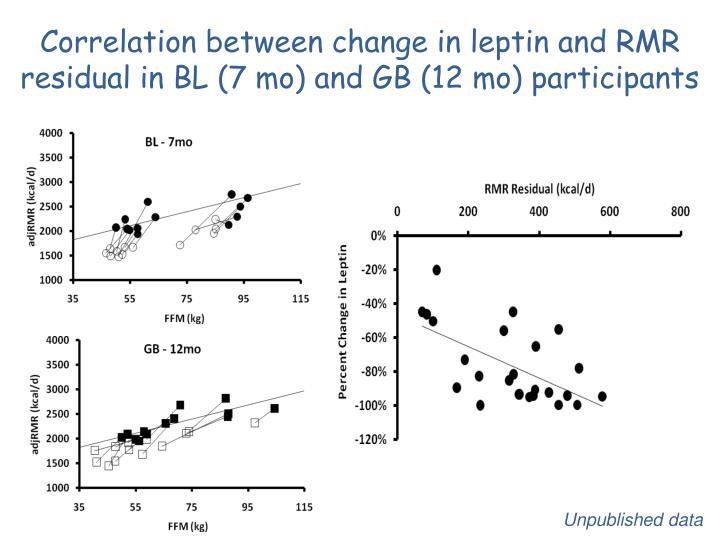 Correlation between change in