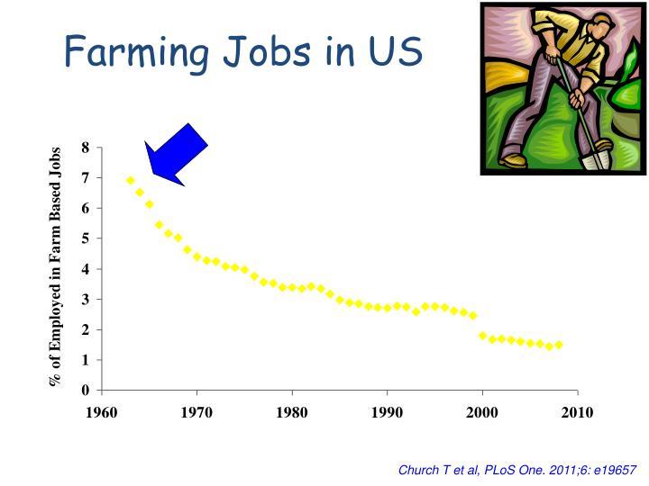 Farming Jobs in US