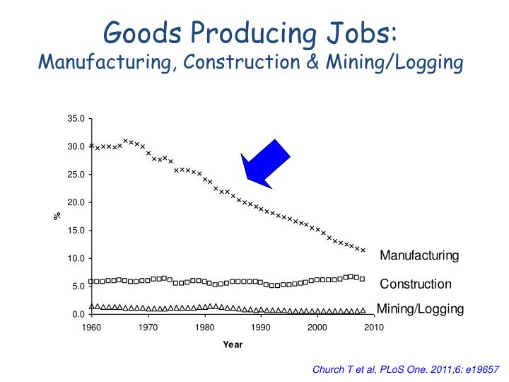 Goods Producing Jobs: