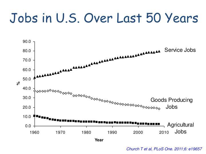 Jobs in U.S. Over Last 50 Years