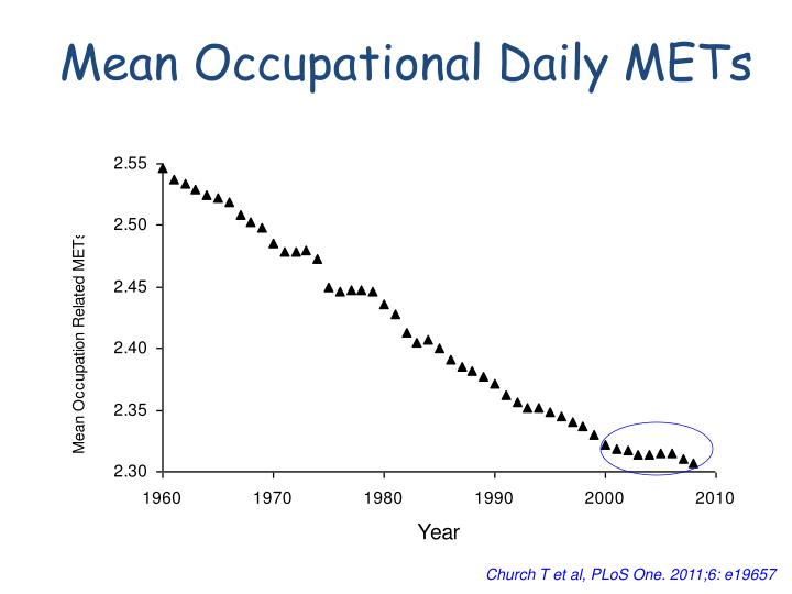 Mean Occupational Daily METs