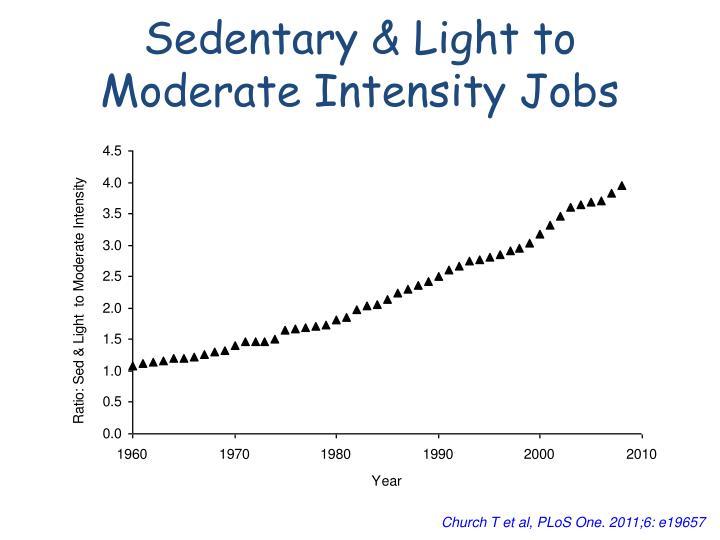 Sedentary & Light to Moderate Intensity Jobs