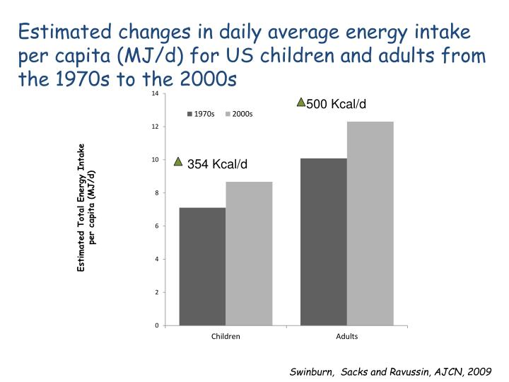 Estimated changes in daily average energy intake per capita (MJ/d) for US children and adults from the 1970s to the 2000s