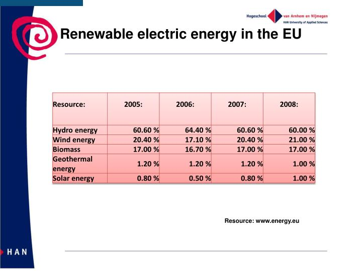 Renewable electric energy in the EU