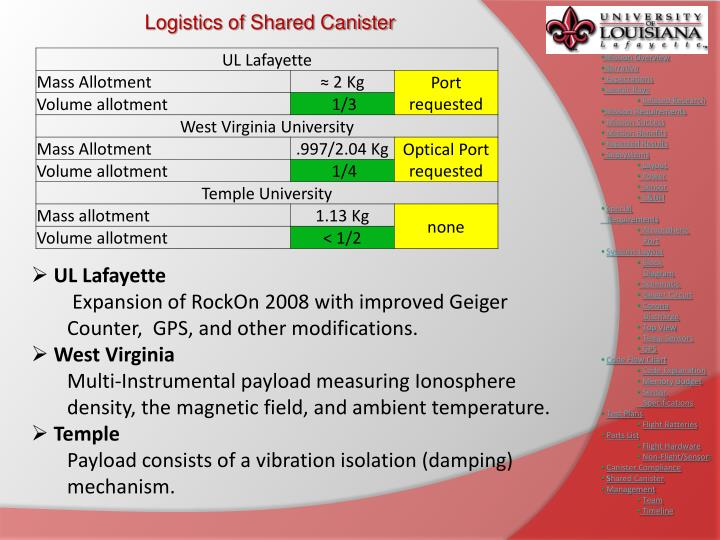 Logistics of Shared Canister