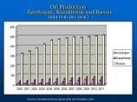 oil production azerbaijan kazakhstan and russia mln tons per year