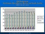 oil production azerbaijan kazakhstan russia and saudi arabia mln tons per year