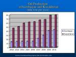 oil production ofazerbaijan and kazakhstan mln tons per year