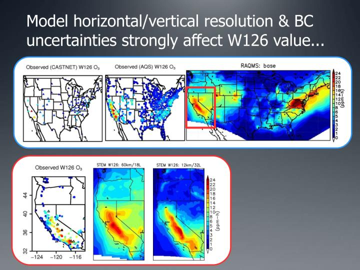 Model horizontal/vertical resolution & BC uncertainties strongly affect W126 value...