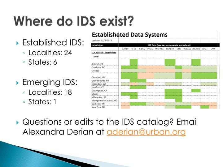 Where do IDS exist?