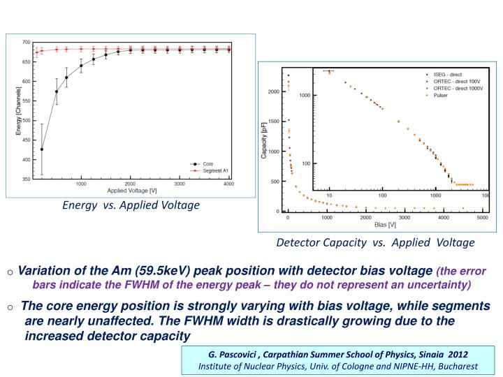 Energy  vs. Applied Voltage