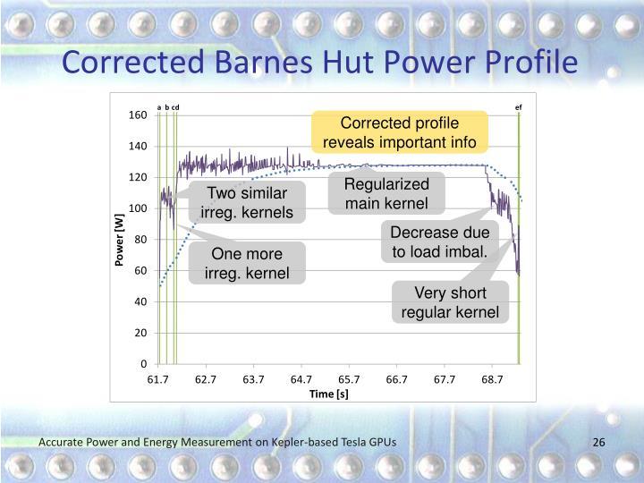 Corrected Barnes Hut Power Profile