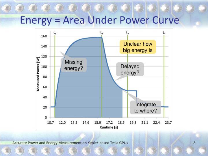 Energy = Area Under Power Curve