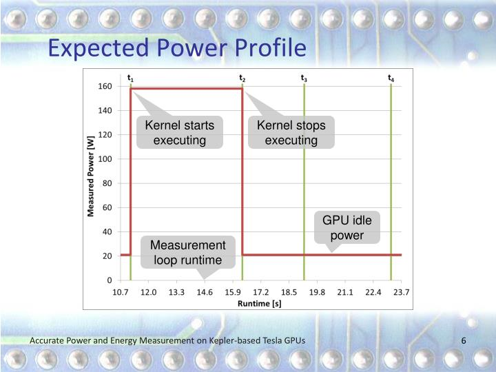 Expected Power Profile