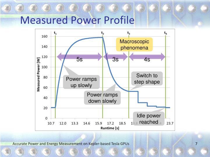 Measured Power Profile