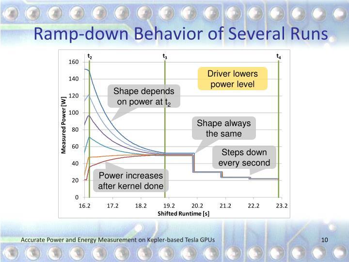 Ramp-down Behavior of Several Runs