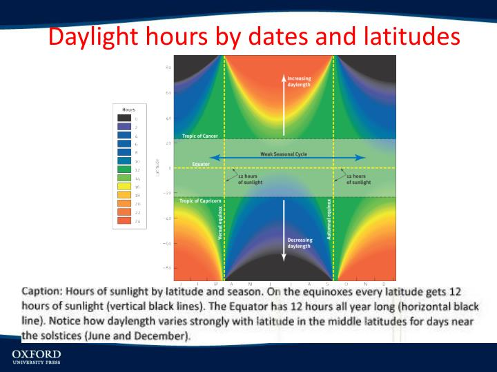 Daylight hours by dates and latitudes