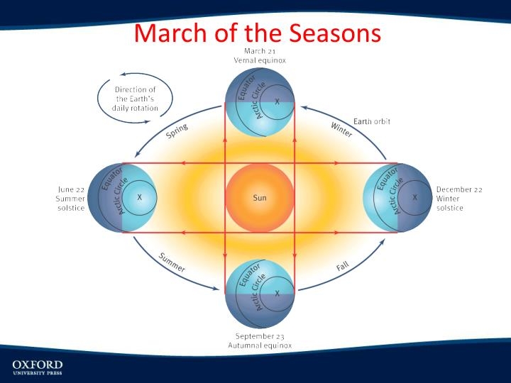 March of the Seasons