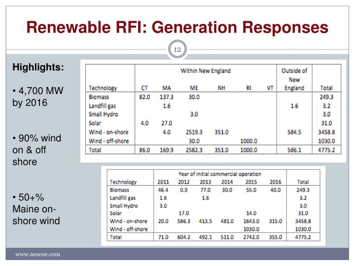 Renewable RFI: Generation Responses