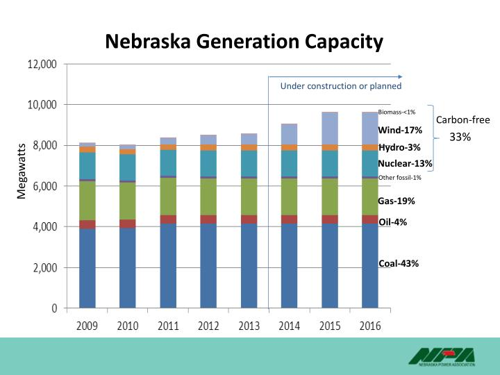 Nebraska Generation Capacity