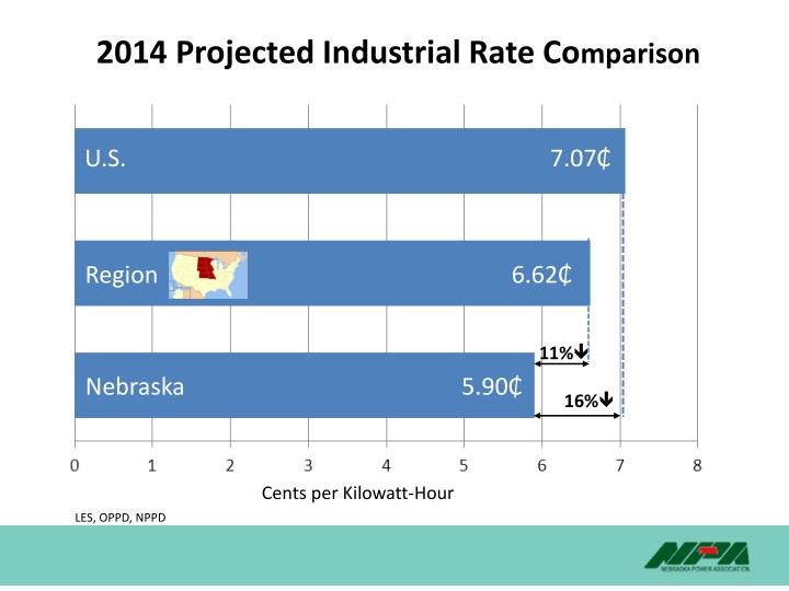 2014 Projected Industrial Rate Co