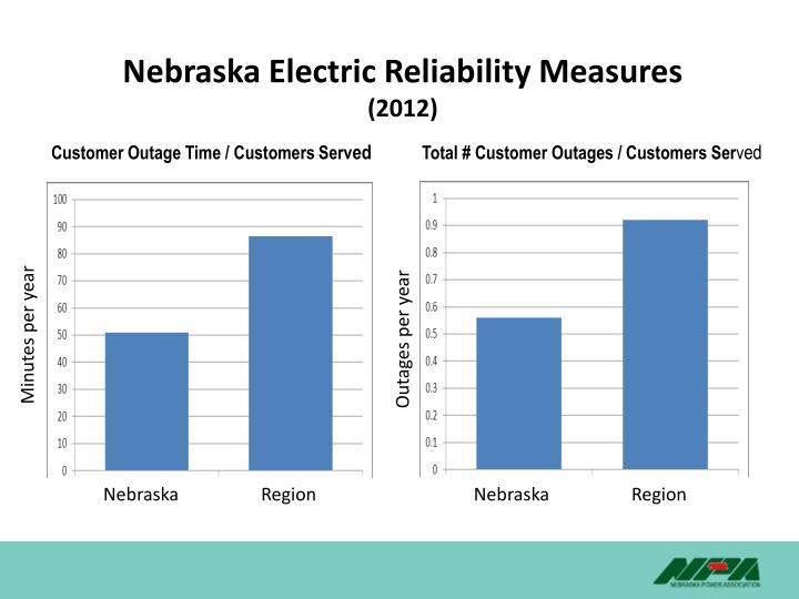 Nebraska Electric Reliability Measures