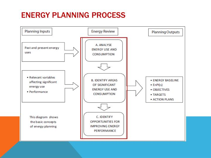 Energy planning process