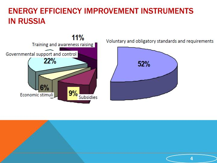 Energy efficiency improvement instruments in Russia