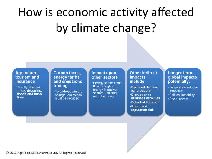 how economic activities affect the environment Given the impact that climate change will have on arizona's economy and citizens, the state's leaders should support regional, national and international efforts to reduce greenhouse gas emissions along with measures specific to arizona itself.