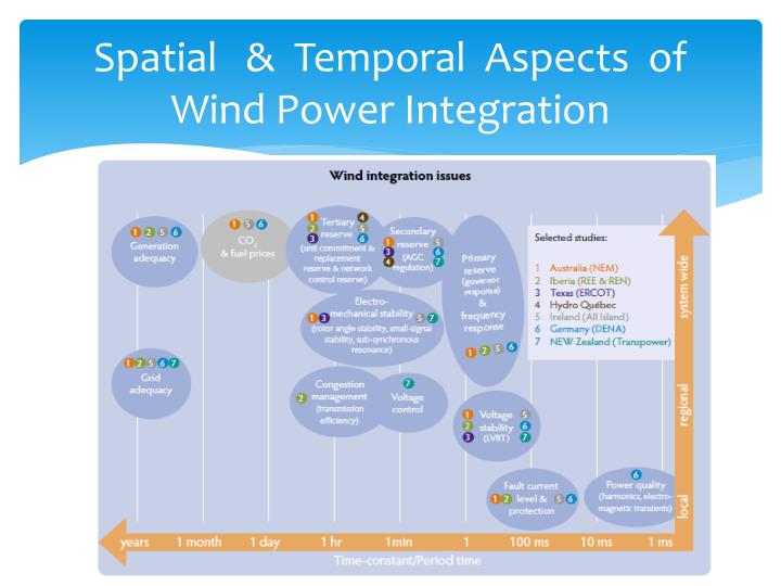 Spatial   &  Temporal  Aspects  of  Wind Power Integration