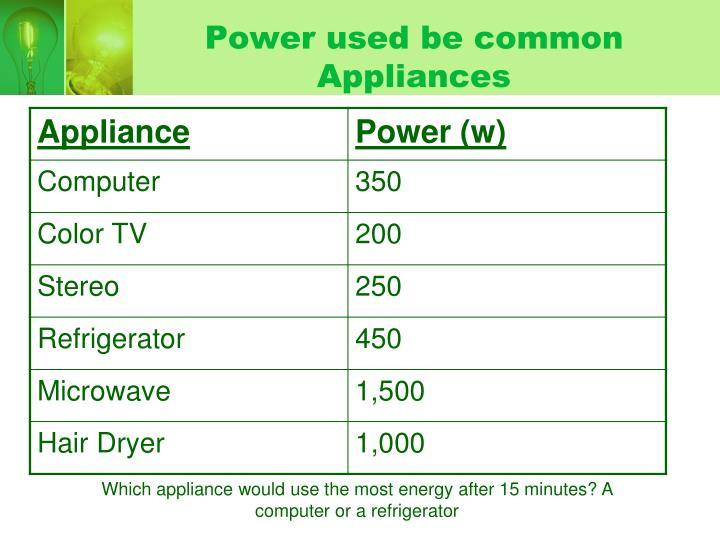 Power used be common Appliances