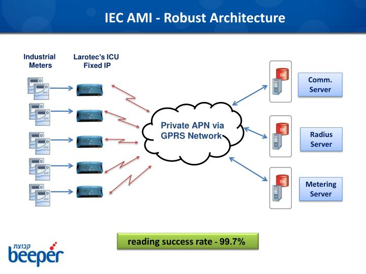 IEC AMI - Robust Architecture