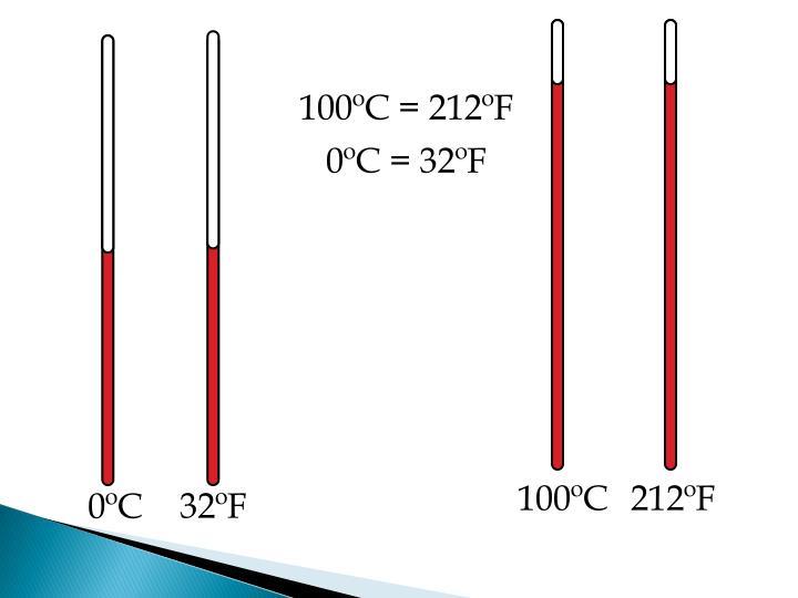 100ºC = 212ºF