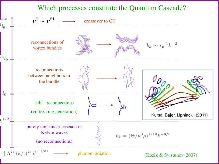 reconnections of vortex bundles