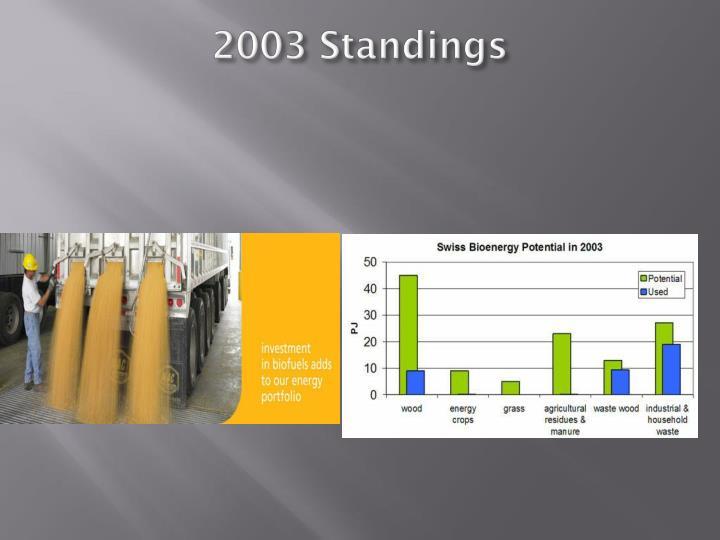 2003 Standings